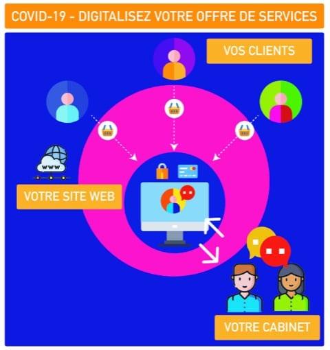 therapeute digitalisation de services pour prise de rendez vous en ligne
